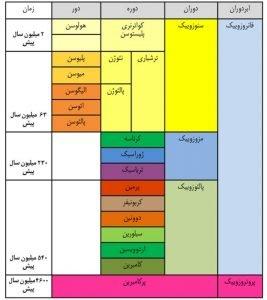 جدول زمین شناسی