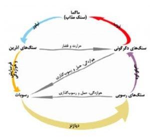چرخه سنگ