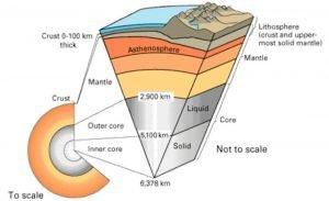 ساختار درونی کره زمین