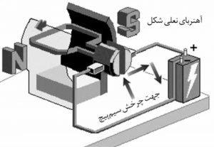 طرح سه بعدی از یک موتور الکتریکی